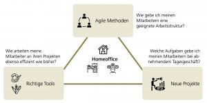 Action Plan Homeoffice