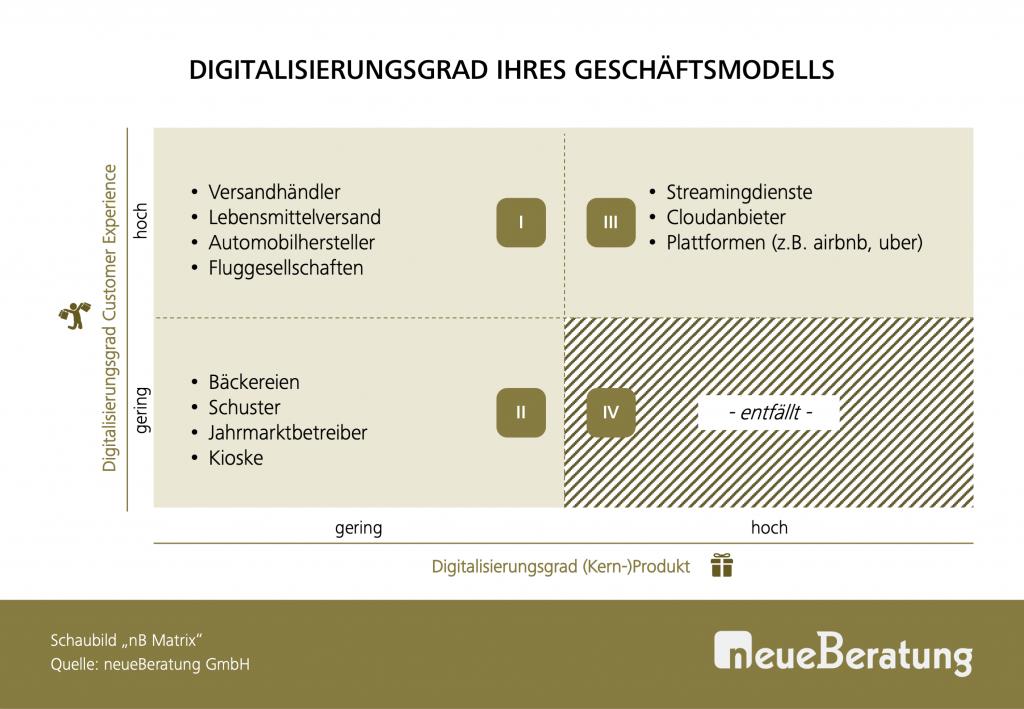 Digitalisierungsgrad Geschäftsmodell