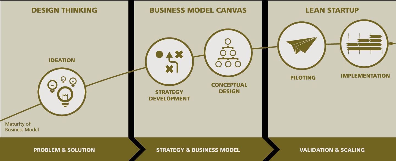 Timeline Design Thinking Lean Startup